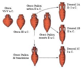 Evoluzione della forma delle anfore